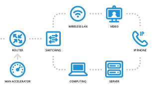 managed data networks