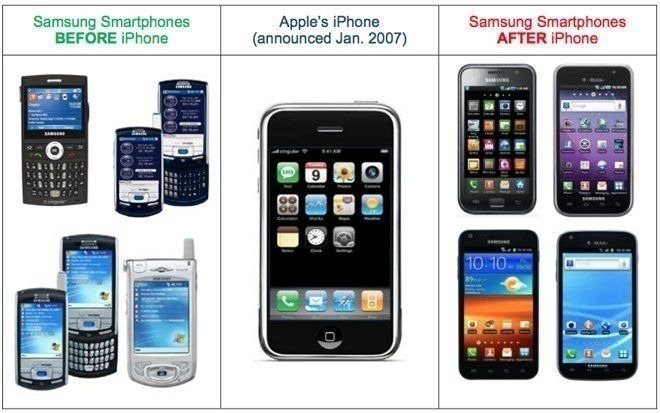 Samsung Products and Iphone
