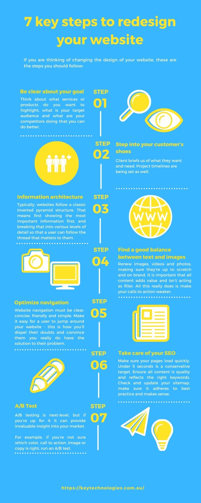 Graphic that explains how to redesign your website.