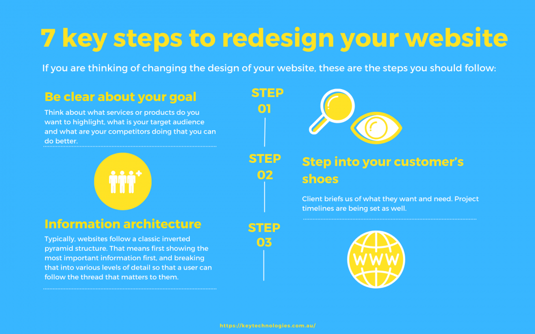 7 key steps to redesign your website